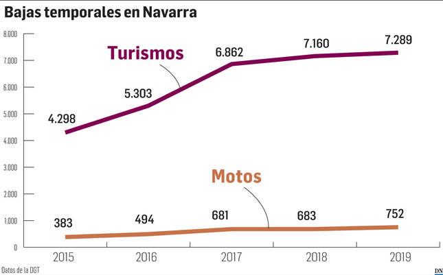 Venta ilegal de piezas usadas: suben un 70% las bajas temporales de coches en Navarra